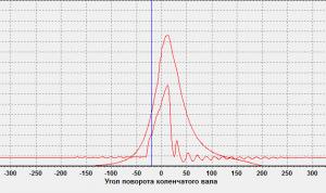 Диаграмма давления впрыска топлива и диаграмма давления газа в цилиндре дизеля
