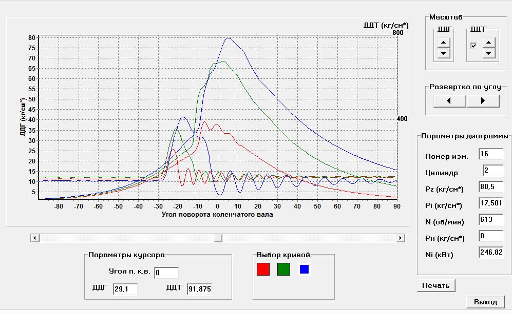 Индикаторные диаграммы и диаграммы давления впрыска топлива на различных режимах работы дизеля