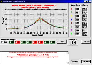Диагностическая карта на экране монитора.