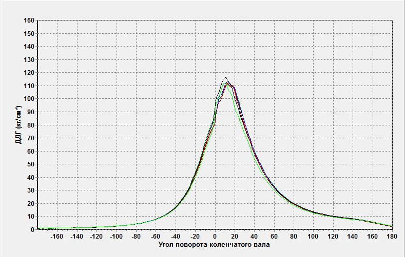 Индикаторные диаграммы 6 цилиндрового дизеля на номинальной нагрузке