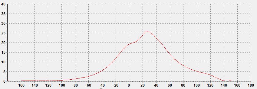 неисправности газомотокомпрессоров - Неравномерная подача газа в цилиндр
