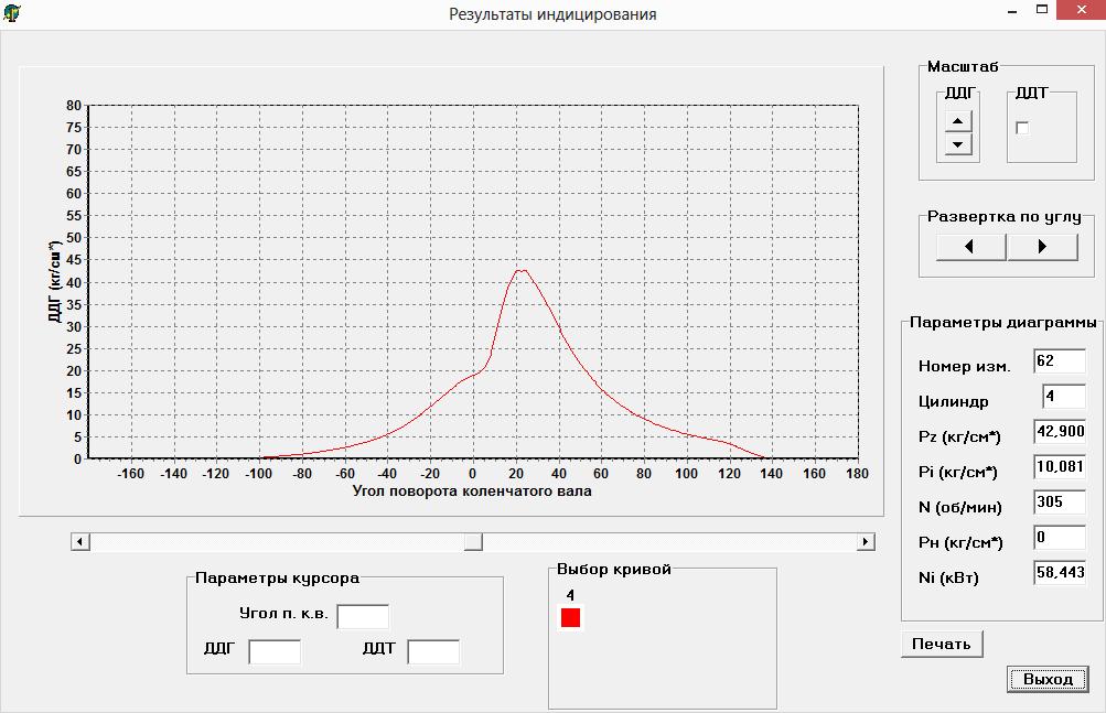 индикаторная диаграмма - результаты индицирования